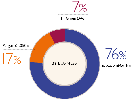 BY BUSINESS. Education: 76% £4,616m; FT Group: 7% £443m; Penguin: 17% £1,053m