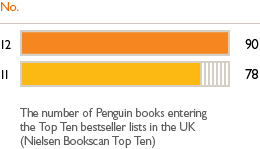 UK bestsellers No. 12 - 90. 11 - 78. The number of Penguin books entering the Top Ten besteller lists in the UK (Nielsen Bookscan Top Ten).