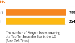US bestsellers No. 12 - 255. 11 - 254. The number of Penguin books entering the Top Ten bestseller lists in the US (New York Times).