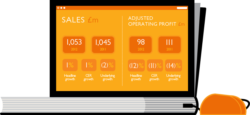 Sales. 2012, £1,053m, 2011, £1,045m, Headline growth, 1%, CER growth, 1%, Underlying growth, (2)%. - Adjusted operating profit. 2012, £98m, 2011, £111m, Headline growth, (12)%, CER growth, (11)%, Underlying growth, (14)%.