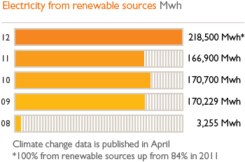 Electricity from renewable sources Mwh, 12 - 2185800 Mwh*, 11 - 166900 Mwh, 10 - 170700, 09 - 170229 Mwh, 08 - 3255 Mwh. Climate change data is published in April. *100% from renewable sources up from 84% in 2011