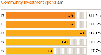 Community investment spend £m. 12 - 1.2% £11.4m, 11 - 1.2% £11.5m, 10 - 1.6% £13.1m, 09 - 1.4% £10.5m, 08 - 1.1% £7.7m